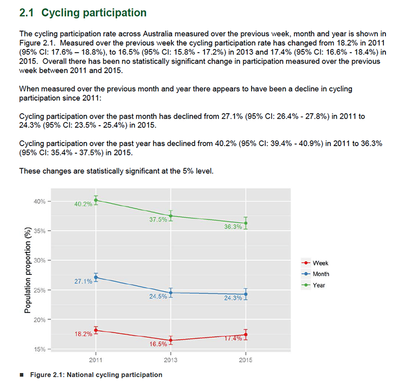 cycling participation results 2015