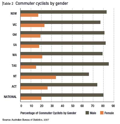 gender cycling