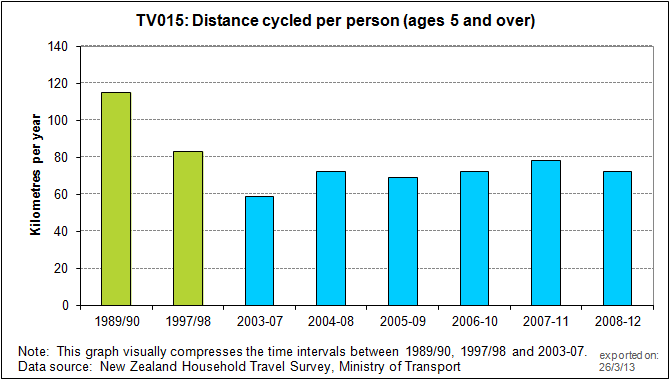 new zealand cycling distance 2011